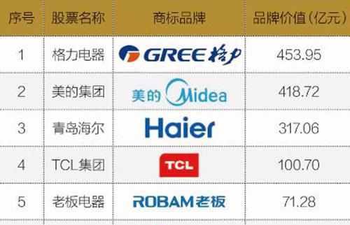 品牌价值排行榜第五位